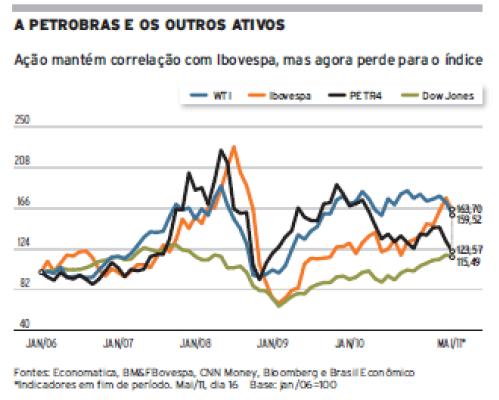 A Petrobras e os outros ativos