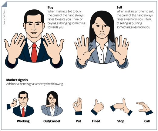 Você conhece os sinais de COMPRA e VENDA dos traders operadores americanos? Bom fim de semana