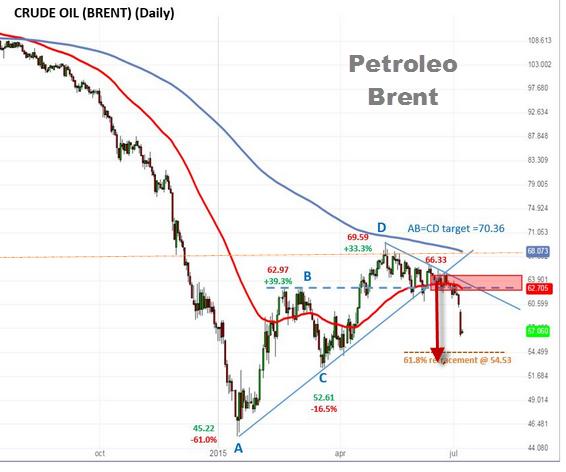 venda de petrole
