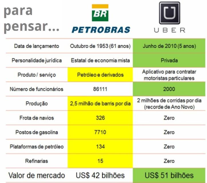 uber X PETROBRAS VALOR DE MERCADO